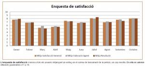 enquesta_satisfaccio_oct