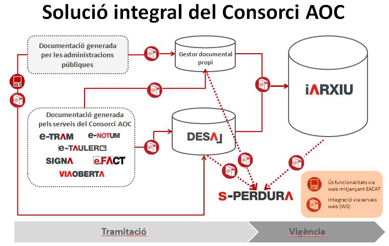 solucio_integral_desal_iarxiu