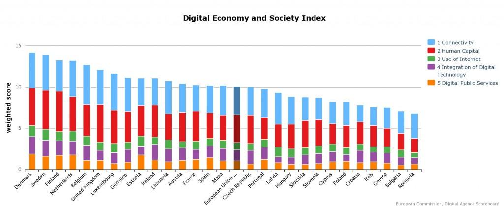 Digital Economy and Society Index