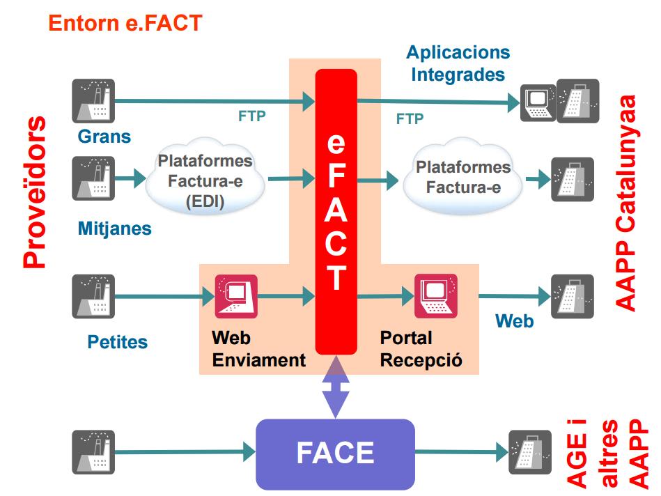 estructura_e.FACT