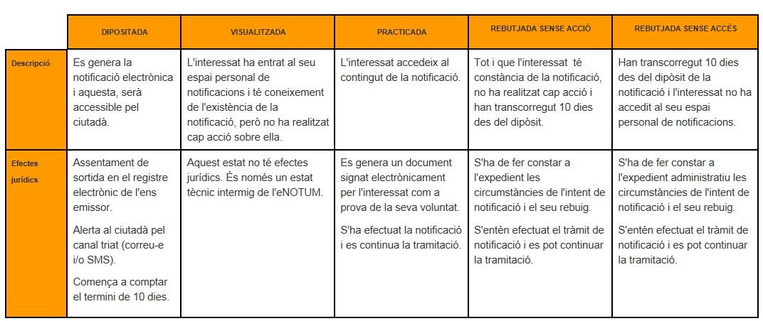 taula 1