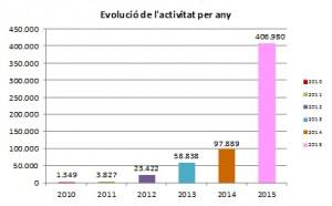 Factures gestionades per e.FACT, informe activitat de serveis abril 2015