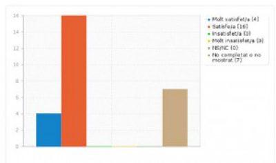 Resultats d'opinió del curs d'autoaprenentatge del servei e.FACT