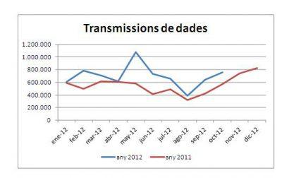 Continua incrementant-se el nombre de dades i documents intercanviats telemàticament entre administracions