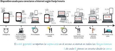 Nueve claves que explican la vida digital de los ciudadanos. Informe sobre la Sociedad de la Información