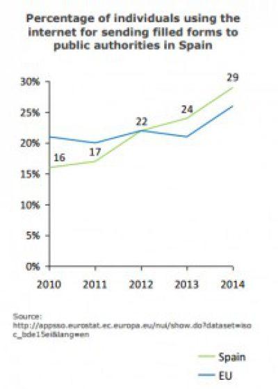 eGovernment a Espanya, noves dades sobre l'ús dels serveis públics digitals