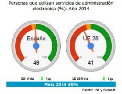 El 95% dels serveis públics a Espanya estan disponibles a Internet