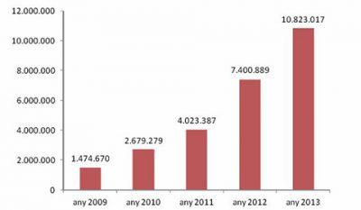 Quasi 11 millions de dades intercanviades