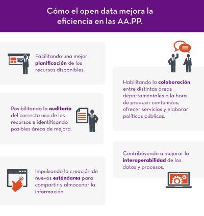 L'obertura de dades: palanca per a la millora de l'agilitat i eficiència de l'administració pública