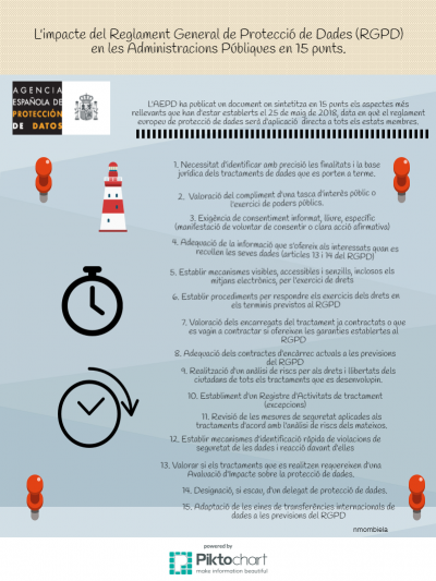 L'impacte del Reglament General de Protecció de Dades en les AAPP en 15 punts