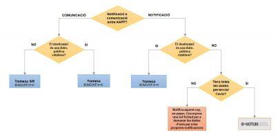 Les notificacions entre administracions catalanes, a través d'EACAT