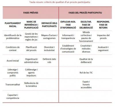 Criteris per a un procés participatiu de qualitat