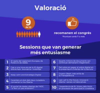 9 de cada 10 assistents recomanen el Congrés de Govern Digital Local