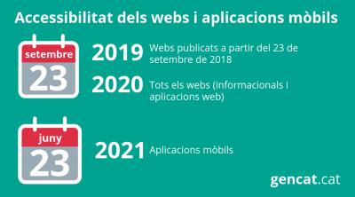Els webs públics hauran de ser obligatòriament accessibles a partir de setembre de 2020