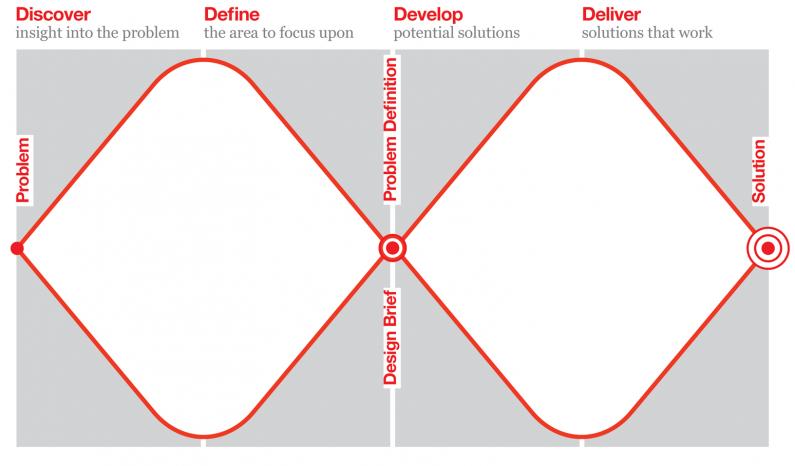 Metodologia del doble diamand del Bristish Design Council