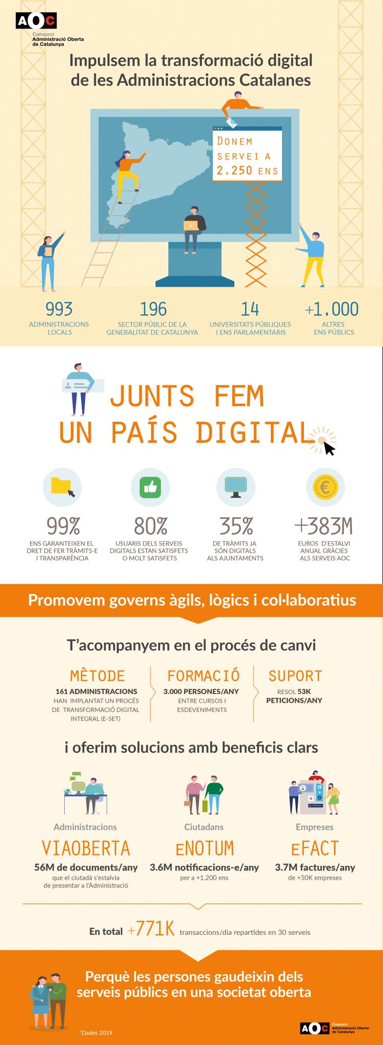 Infografia balanç AOC 2019
