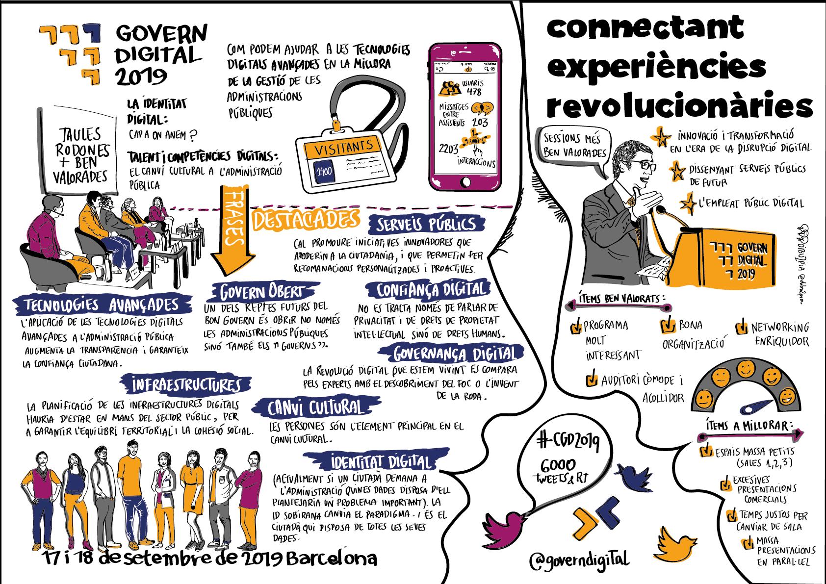 Infografia resum Congrés de Govern Digital 2019