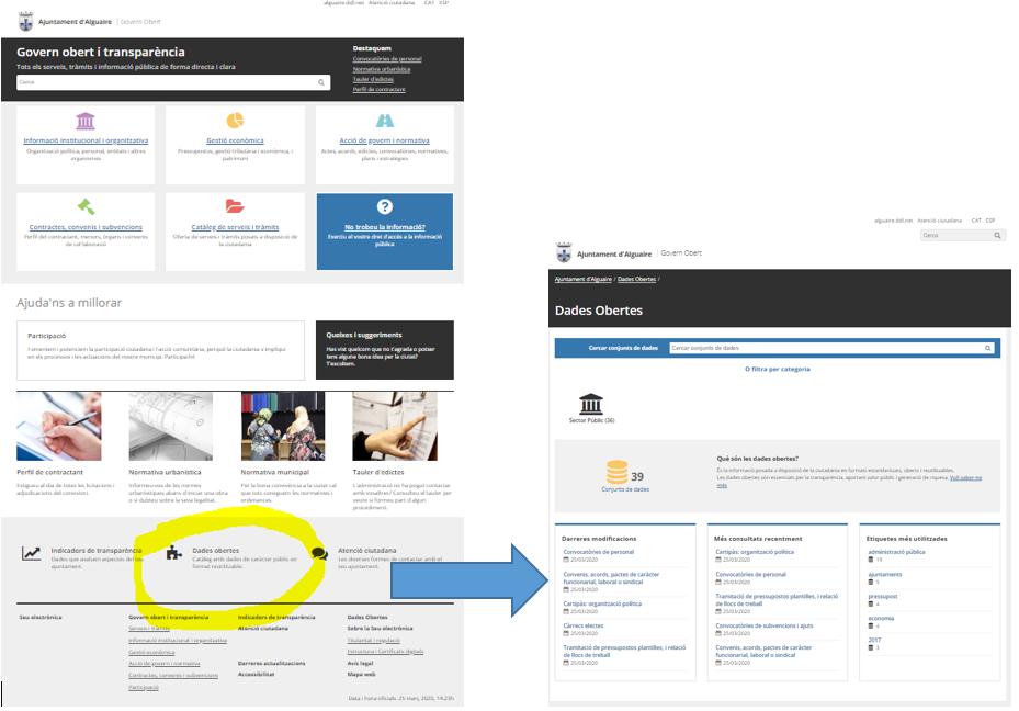"""Figura 1: accés a """"Dades Obertes"""" des del portal de transparència i vista a portal de dades obertes genèric"""