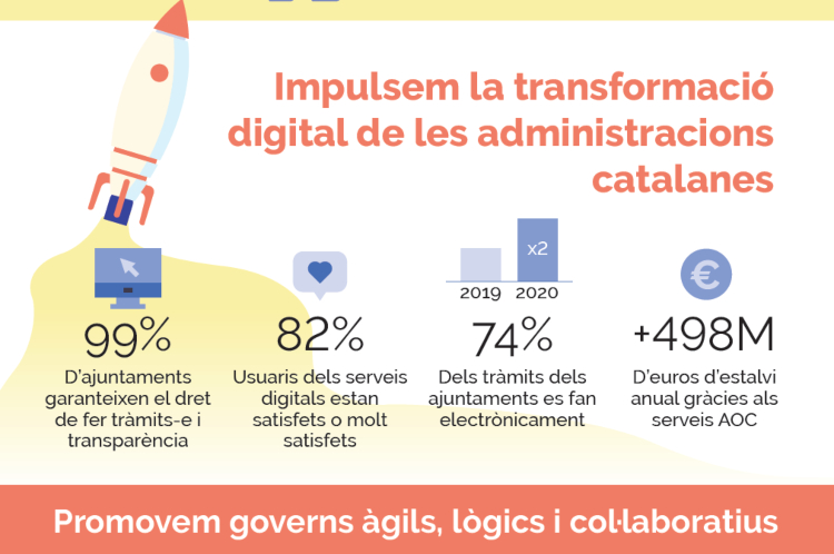 INfografia transformació digital