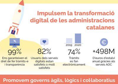 3 de cada 4 tràmits que es fan amb l'administració són digitals