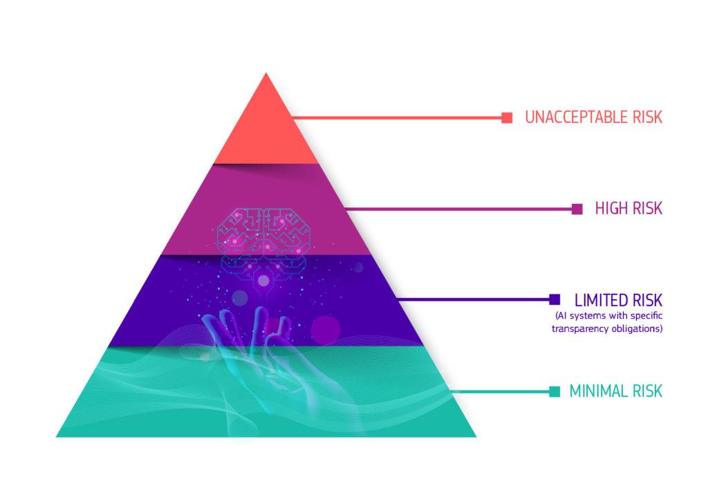 piramide de riscos